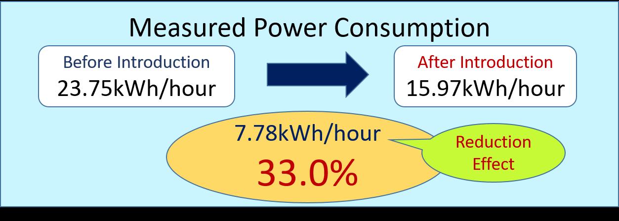 電力量測定結果